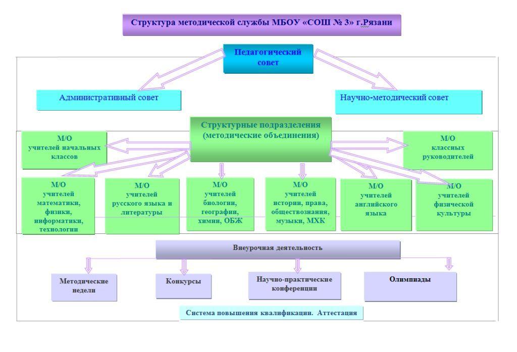 """Структура методической службы МБОУ """"СОШ №3"""""""